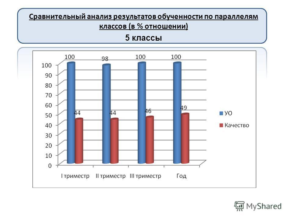 Сравнительный анализ результатов обученности по параллелям классов (в % отношении) 5 классы