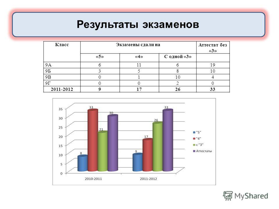 Результаты экзаменов КлассЭкзамены сдали наАттестат без «3» «5»«4»С одной «3» 9А611619 9Б35810 9В01104 9Г0020 2011-20129172633