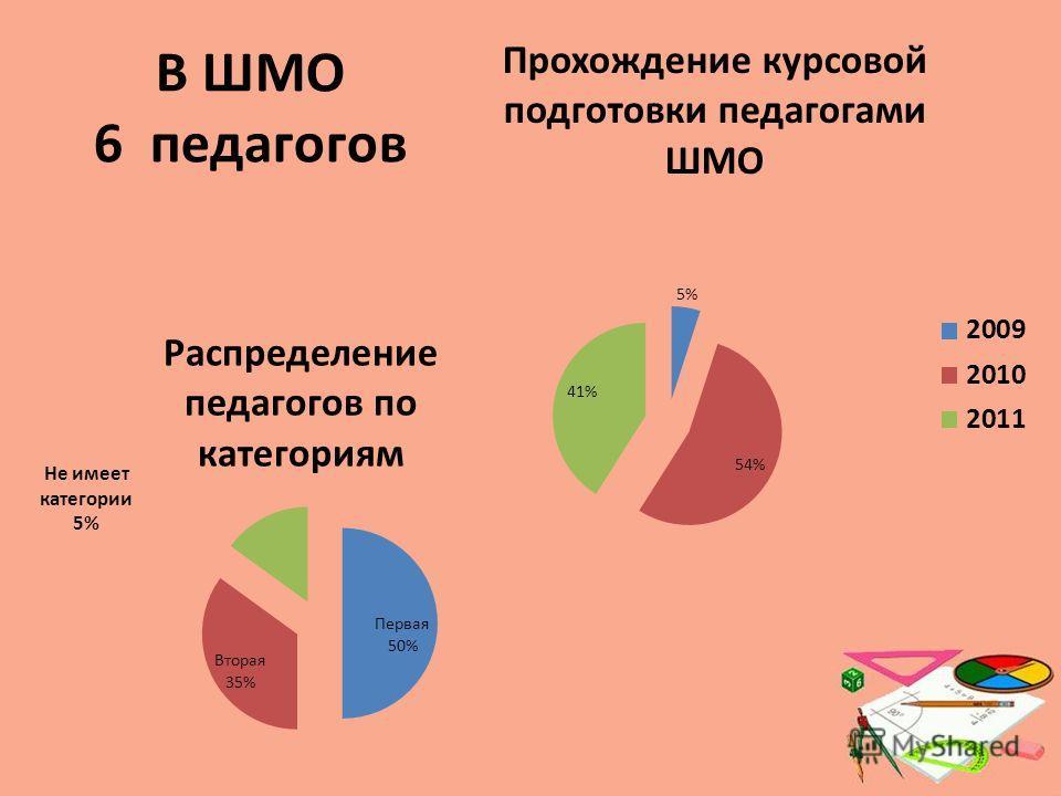 В ШМО 6 педагогов