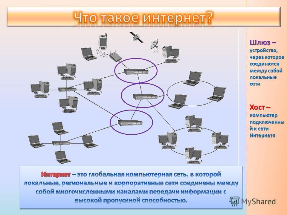 Хост – компьютер подключенны й к сети Интернетя Шлюз – устройство, через которое соединются между собой локальные сети
