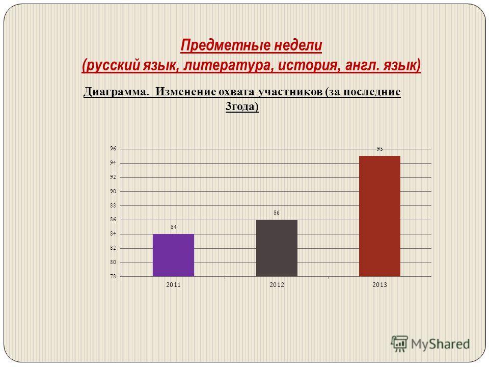 Предметные недели (русский язык, литература, история, англ. язык) Диаграмма. Изменение охвата участников (за последние 3года)