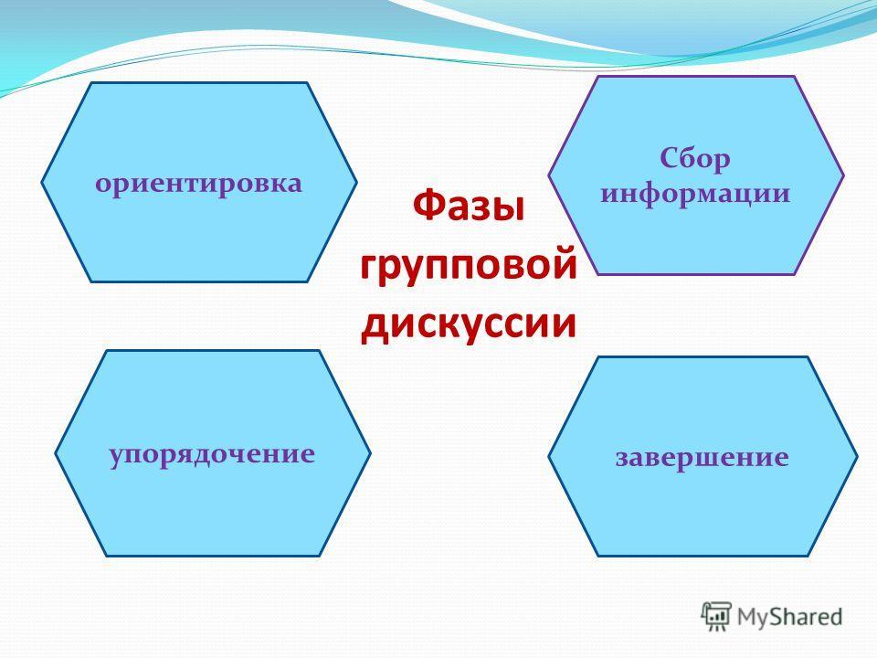 Фазы групповой дискуссии ориентировка Сбор информации упорядочение завершение