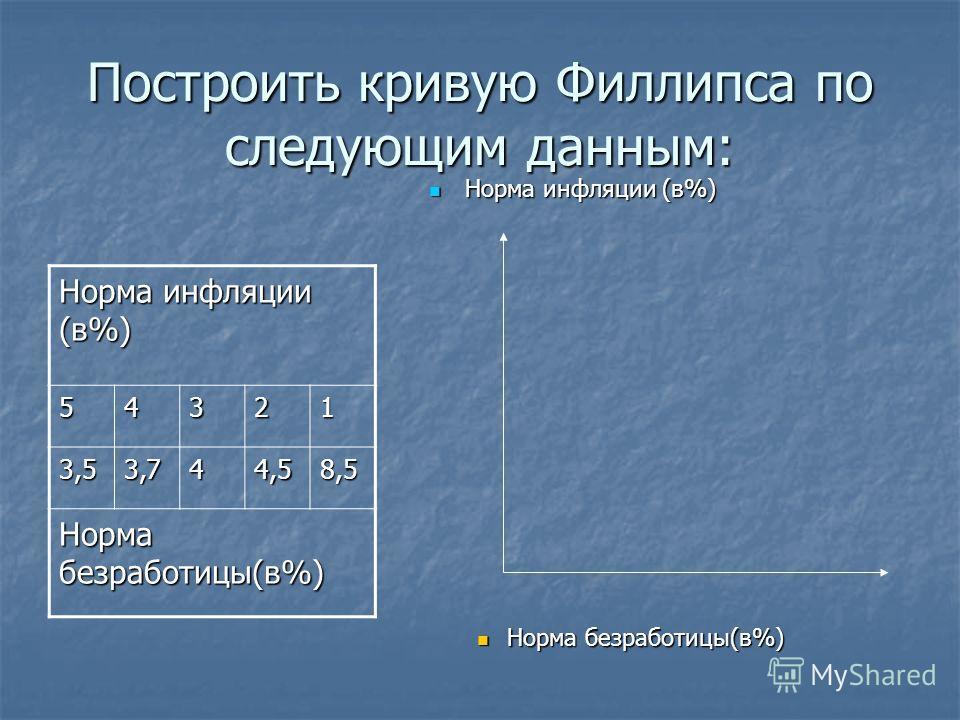 Построить кривую Филлипса по следующим данным: Норма инфляции (в%) Норма инфляции (в%) Норма безработицы(в%) Норма инфляции (в%) 54321 3,53,744,58,5 Норма безработицы(в%)