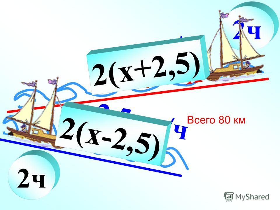 2ч 2,5км/ч 2ч x +2,5 2,5км/ч x 2(x+2,5) x (x- 2,5 ) 2(x-2,5) Всего 80 км