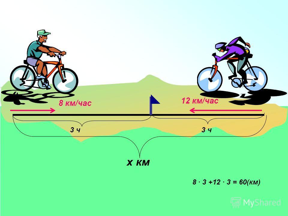 х км 3 ч 12 км/час 8 км/час 8 · 3 +12 · 3 = 60(км)