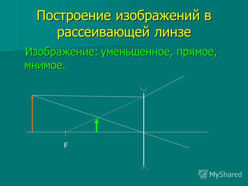 Построение изображений в рассеивающей линзе Изображение: уменьшенное, прямое, мнимое. Изображение: уменьшенное, прямое, мнимое. F