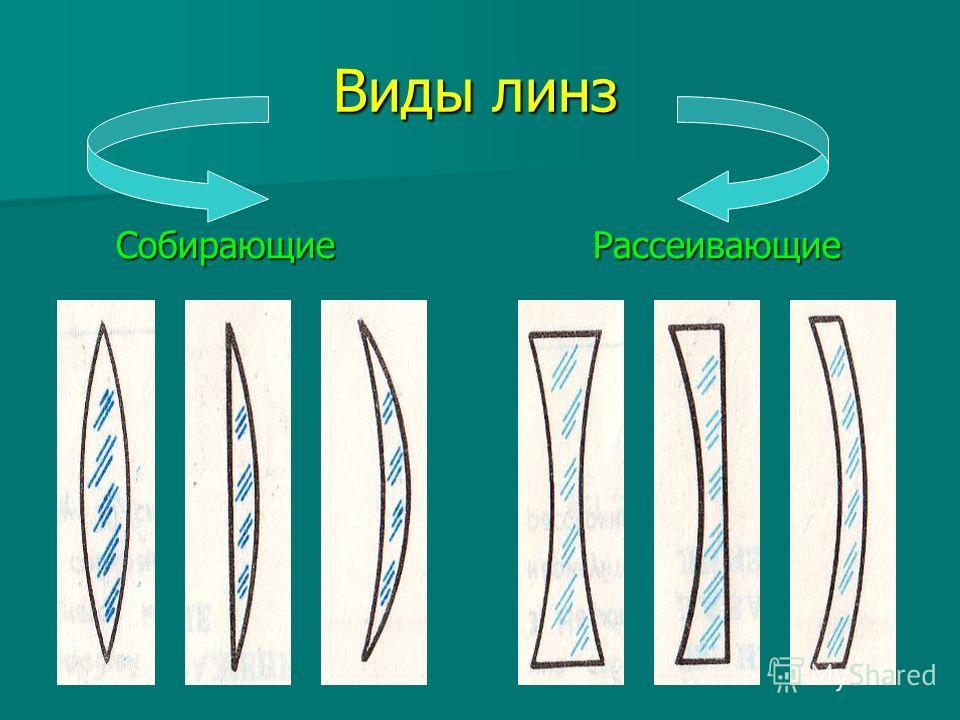 Виды линз Виды линз Собирающие Собирающие Рассеивающие Рассеивающие