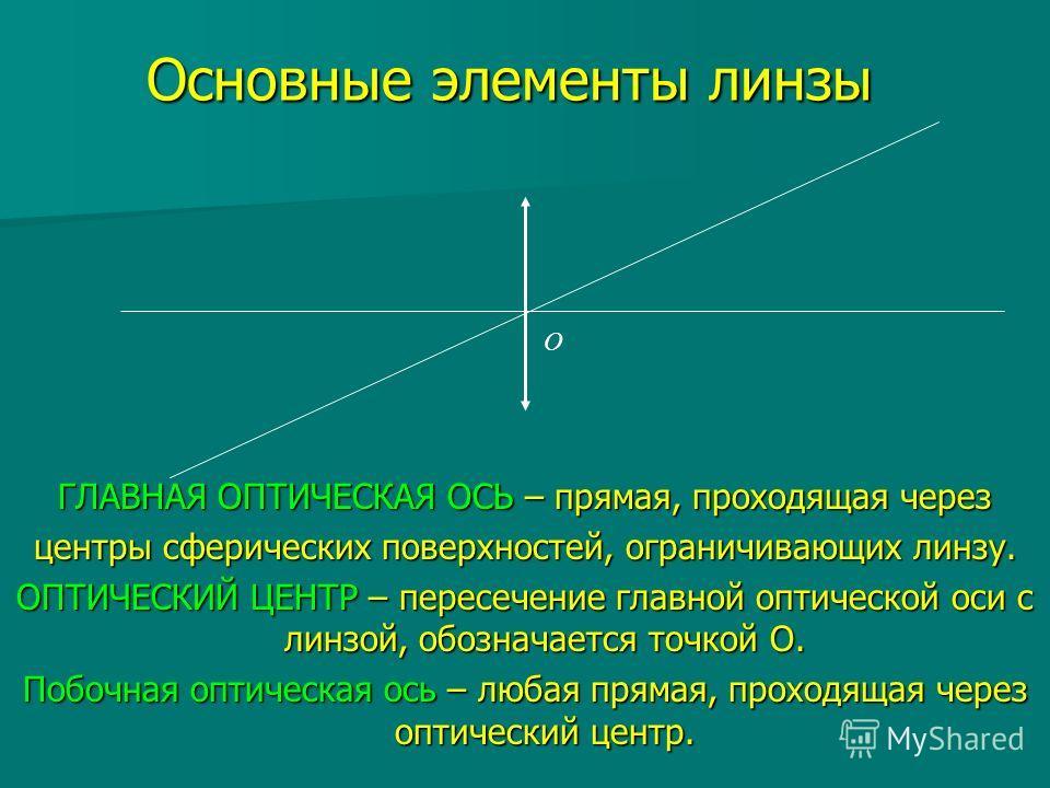 Основные элементы линзы ГЛАВНАЯ ОПТИЧЕСКАЯ ОСЬ – прямая, проходящая через центры сферических поверхностей, ограничивающих линзу. ОПТИЧЕСКИЙ ЦЕНТР – пересечение главной оптической оси с линзой, обозначается точкой О. Побочная оптическая ось – любая пр