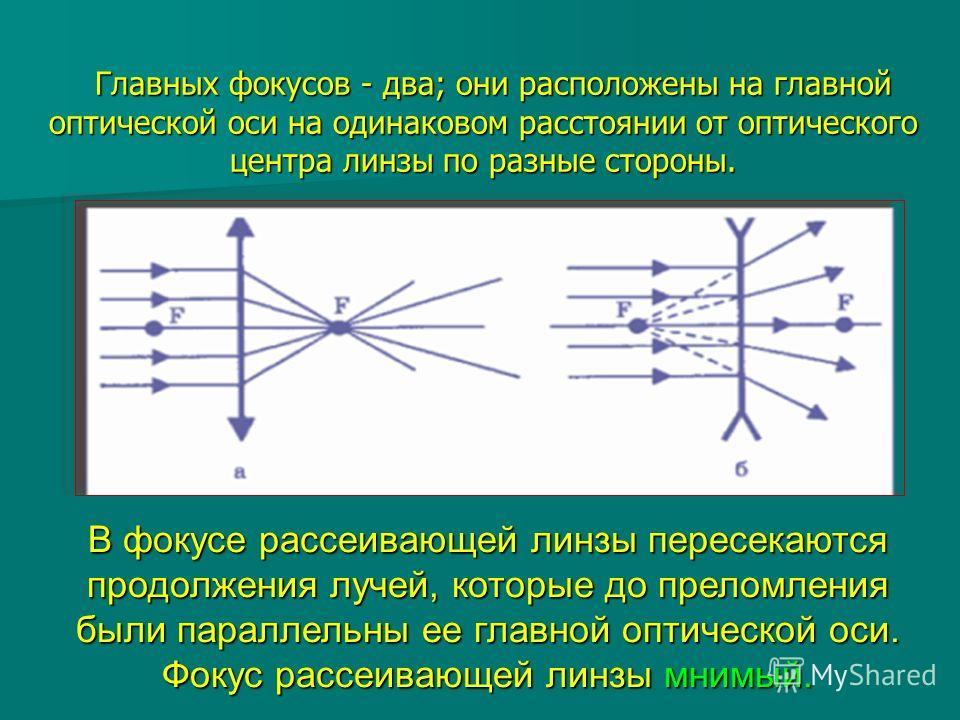 В фокусе рассеивающей линзы пересекаются продолжения лучей, которые до преломления были параллельны ее главной оптической оси. Фокус рассеивающей линзы мнимый. Главных фокусов - два; они расположены на главной оптической оси на одинаковом расстоянии