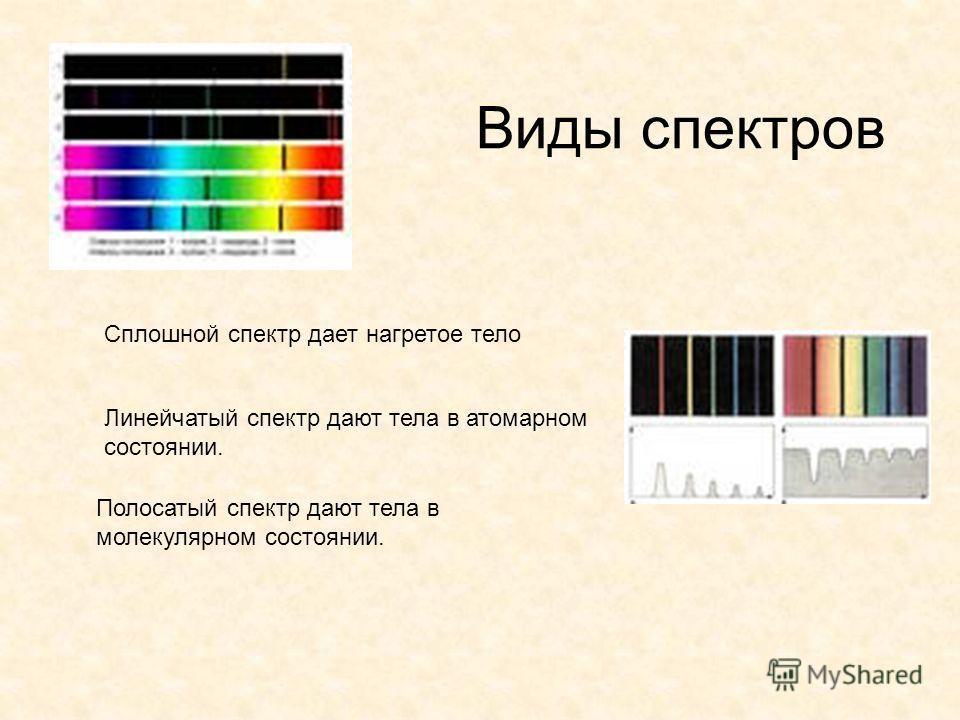 Виды спектров Сплошной спектр дает нагретое тело Линейчатый спектр дают тела в атомарном состоянии. Полосатый спектр дают тела в молекулярном состоянии.