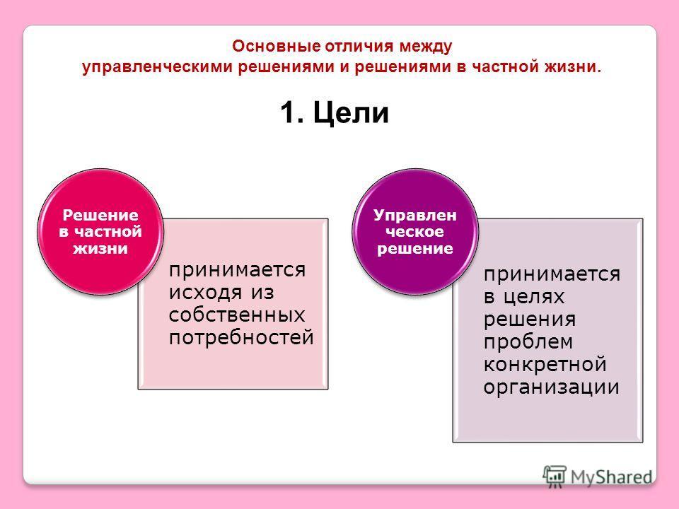 Основные отличия между управленческими решениями и решениями в частной жизни. принимается исходя из собственных потребностей Решение в частной жизни принимается в целях решения проблем конкретной организации Управлен ческое решение 1. Цели