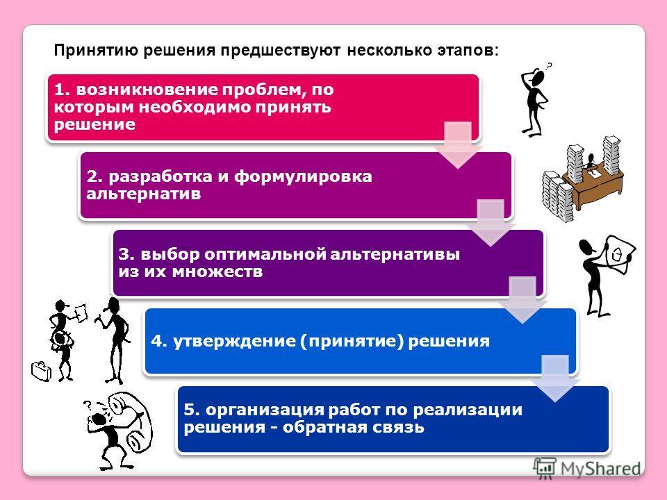 Принятию решения предшествуют несколько этапов: 1. возникновение проблем, по которым необходимо принять решение 2. разработка и формулировка альтернатив 3. выбор оптимальной альтернативы из их множеств 4. утверждение (принятие) решения 5. организация