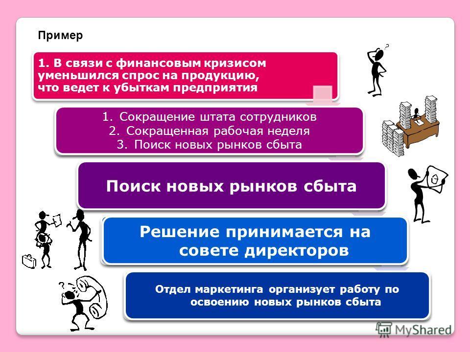 Пример 1. В связи с финансовым кризисом уменьшился спрос на продукцию, что ведет к убыткам предприятия 2. разработка и формулировка альтернатив 3. выбор оптимальной альтернативы из их множеств 4. утверждение (принятие) решения 5. организация работ по