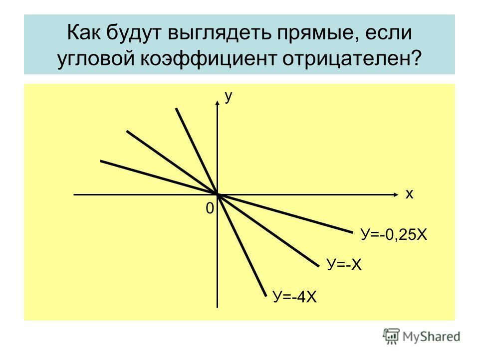 Как будут выглядеть прямые, если угловой коэффициент отрицателен? х у У=-0,25Х У=-Х У=-4Х 0