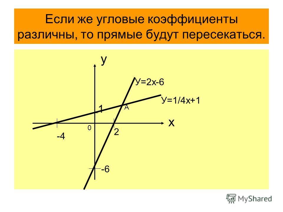 Если же угловые коэффициенты различны, то прямые будут пересекаться. х у -6 2 У=2х-6 1 -4 У=1/4х+1 0 А