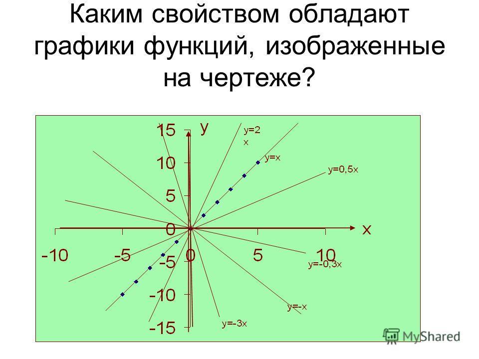 Каким свойством обладают графики функций, изображенные на чертеже?