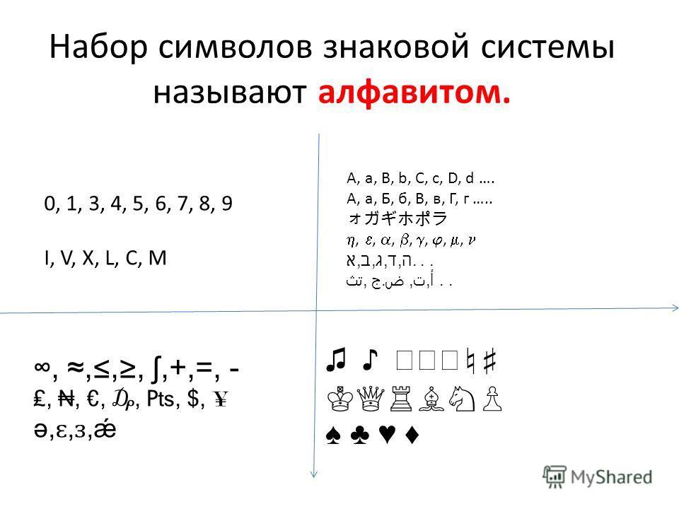Набор символов знаковой системы называют алфавитом. 0, 1, 3, 4, 5, 6, 7, 8, 9 I, V, X, L, C, M A, a, B, b, C, c, D, d …. А, а, Б, б, В, в, Г, г …..,,,,,,, א,ב,ג,ד,ה... تث, ج.,,..,,,,,+,=, -,,,,, $, ¥ ə, ɛ, ɜ,ǽ