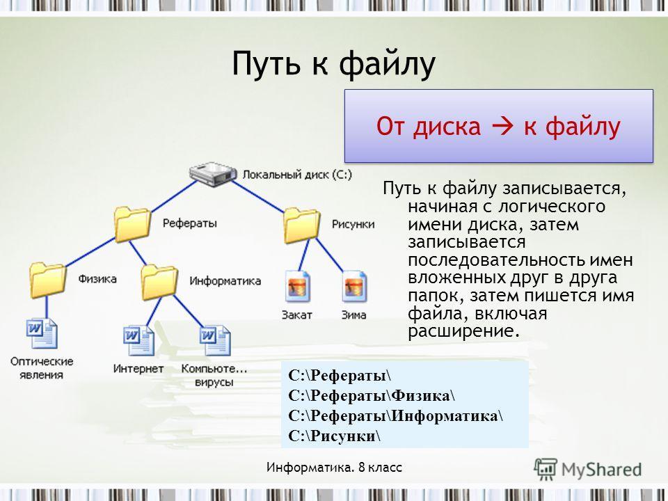 Путь к файлу Путь к файлу записывается, начиная с логического имени диска, затем записывается последовательность имен вложенных друг в друга папок, затем пишется имя файла, включая расширение. C:\Рефераты\ C:\Рефераты\Физика\ C:\Рефераты\Информатика\