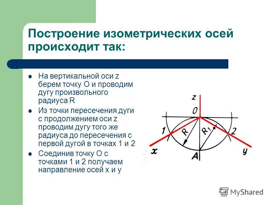 Построение изометрических осей происходит так: На вертикальной оси z берем точку О и проводим дугу произвольного радиуса R Из точки пересечения дуги с продолжением оси z проводим дугу того же радиуса до пересечения с первой дугой в точках 1 и 2 Соеди