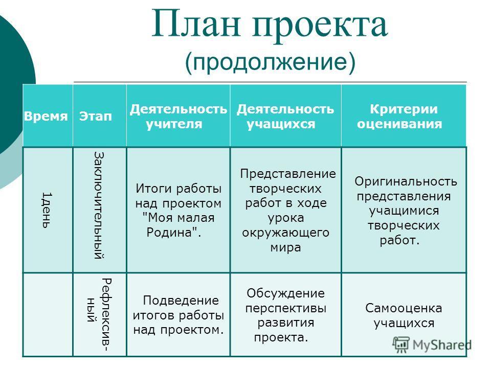 План проекта (продолжение) Время Этап Деятельность учителя Деятельность учащихся Критерии оценивания 1день Заключительный Итоги работы над проектом