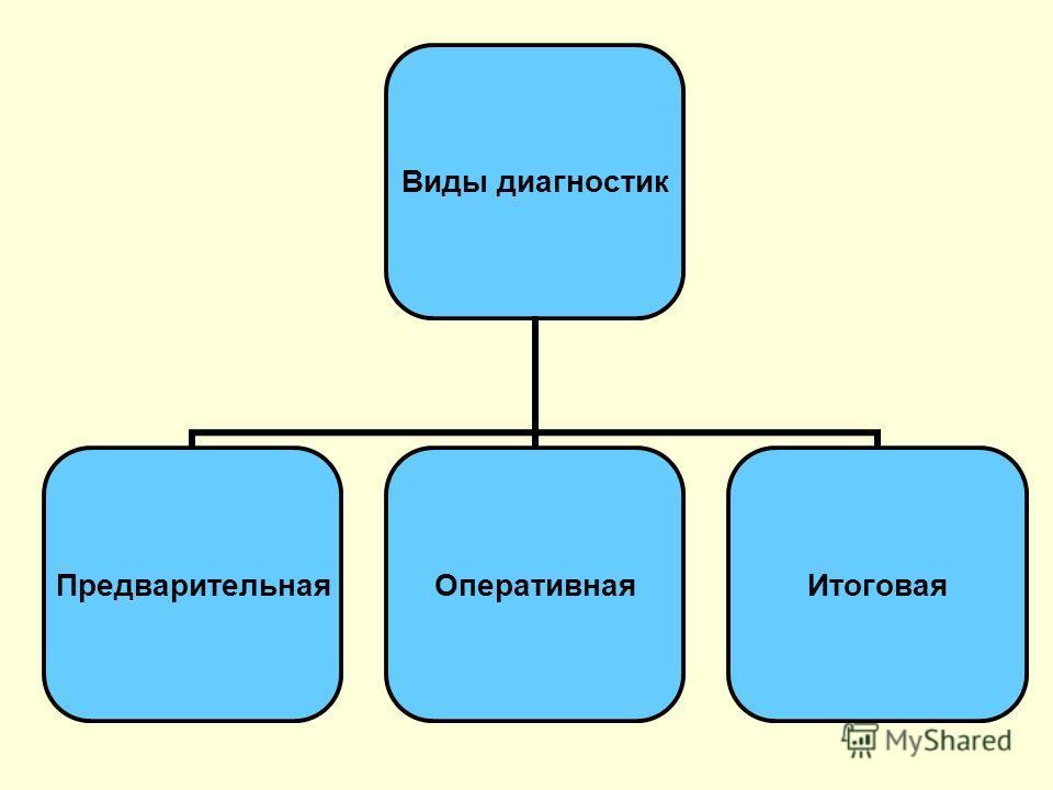 Виды диагностик ПредварительнаяОперативнаяИтоговая