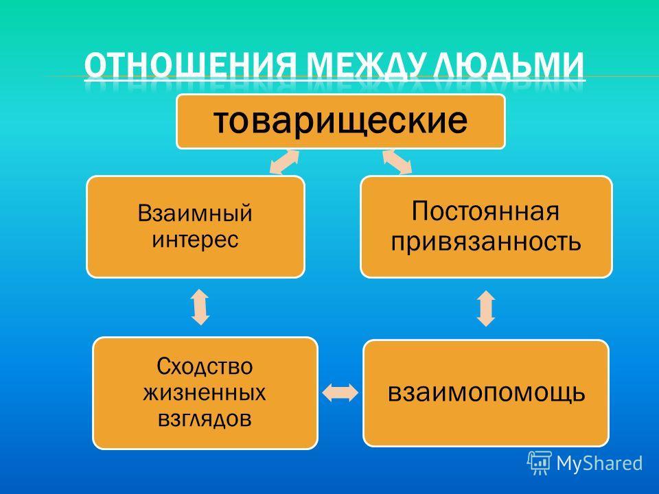 товарищеские Постоянная привязанность взаимопомощь Сходство жизненных взглядов Взаимный интерес