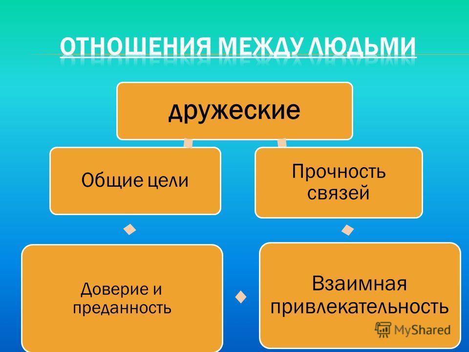 дружеские Прочность связей Взаимная привлекательность Доверие и преданность Общие цели