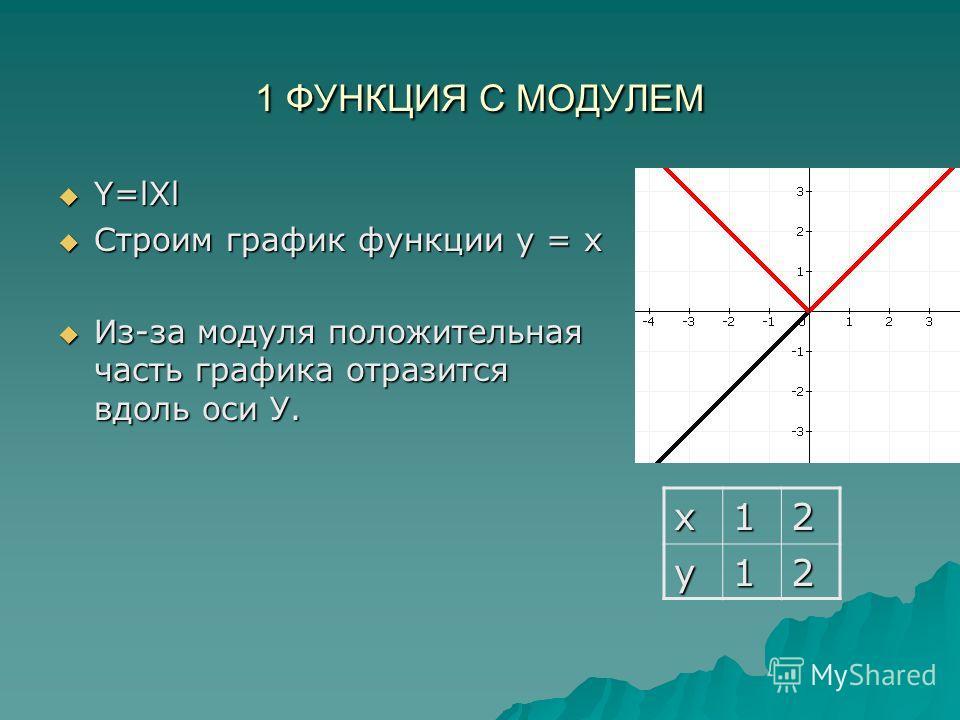 1 ФУНКЦИЯ С МОДУЛЕМ Y=lXl Y=lXl Строим график функции у = x Строим график функции у = x Из-за модуля положительная часть графика отразится вдоль оси У. Из-за модуля положительная часть графика отразится вдоль оси У.x12y12