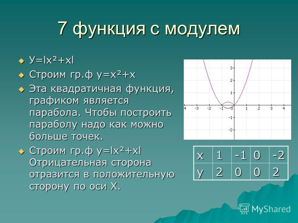 7 функция с модулем У=lх²+хl У=lх²+хl Строим гр.ф у=х²+х Строим гр.ф у=х²+х Эта квадратичная функция, графиком является парабола. Чтобы построить параболу надо как можно больше точек. Эта квадратичная функция, графиком является парабола. Чтобы постро