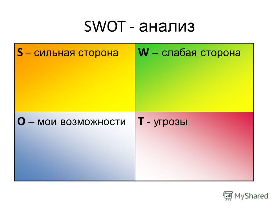 SWOT - анализ S – сильная сторона W – слабая сторона O – мои возможности T - угрозы