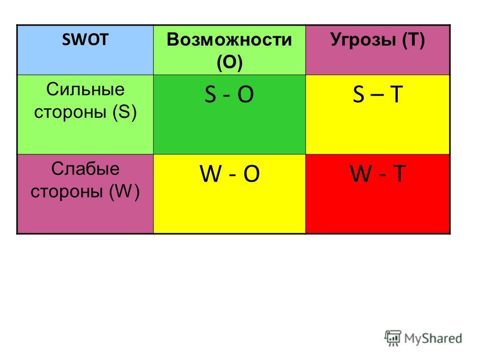 SWOT Возможности (О) Угрозы (Т) Сильные стороны (S) S - OS – T Слабые стороны (W) W - OW - T