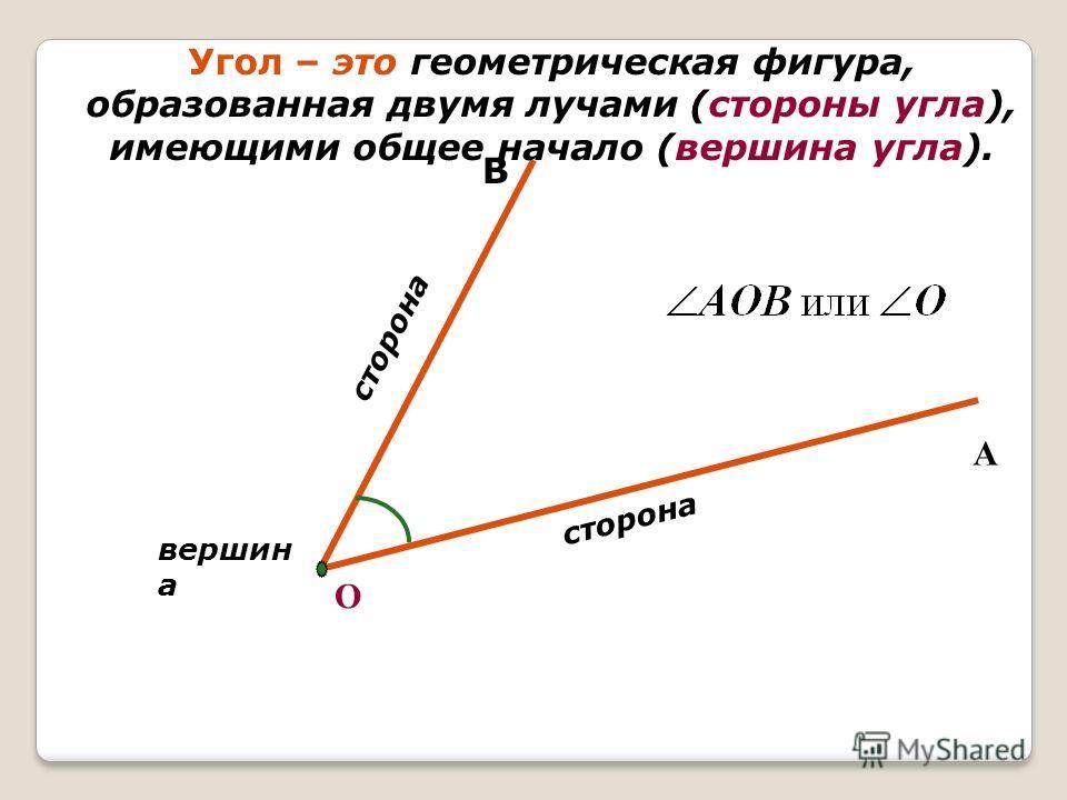 В Угол – это геометрическая фигура, образованная двумя лучами (стороны угла), имеющими общее начало (вершина угла). А О сторона вершин а