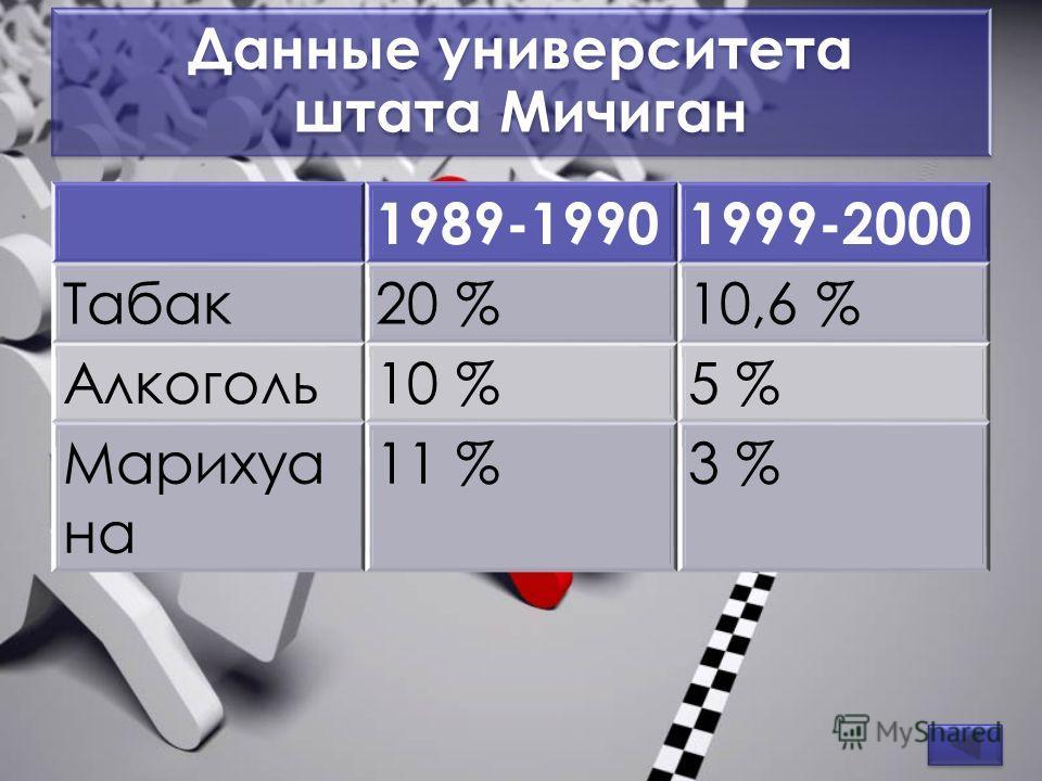 Данные университета штата Мичиган 1989-19901999-2000 Табак20 %10,6 % Алкоголь10 %5 % Марихуа на 11 %3 %