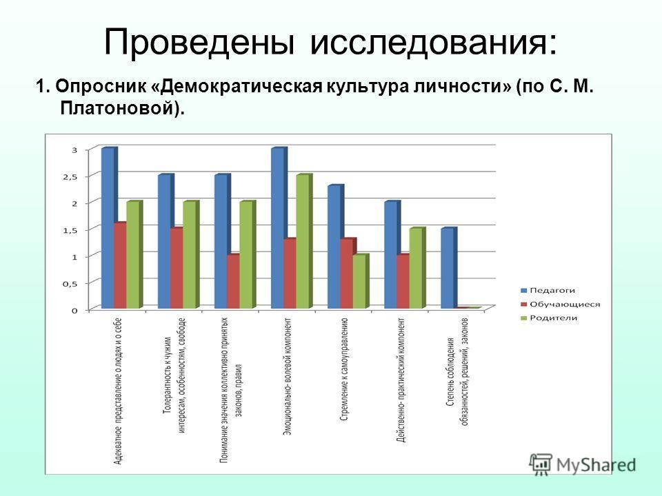 Проведены исследования: 1. Опросник «Демократическая культура личности» (по С. М. Платоновой).