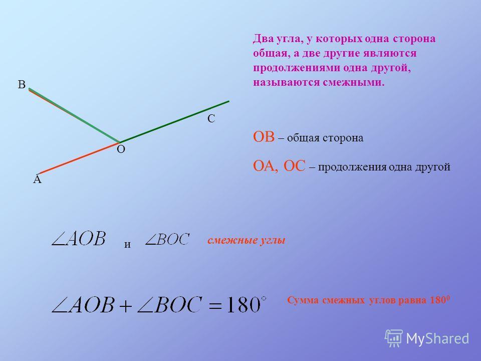 А О С В Два угла, у которых одна сторона общая, а две другие являются продолжениями одна другой, называются смежными. ОВ – общая сторона ОА, ОС – продолжения одна другой и смежные углы Сумма смежных углов равна 180 0