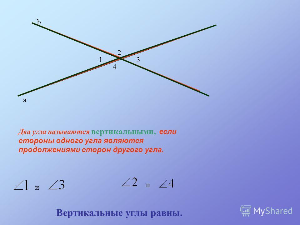 а b 1 2 3 4 Два угла называются вертикальными, е сли стороны одного угла являются продолжениями сторон другого угла. и и Вертикальные углы равны.