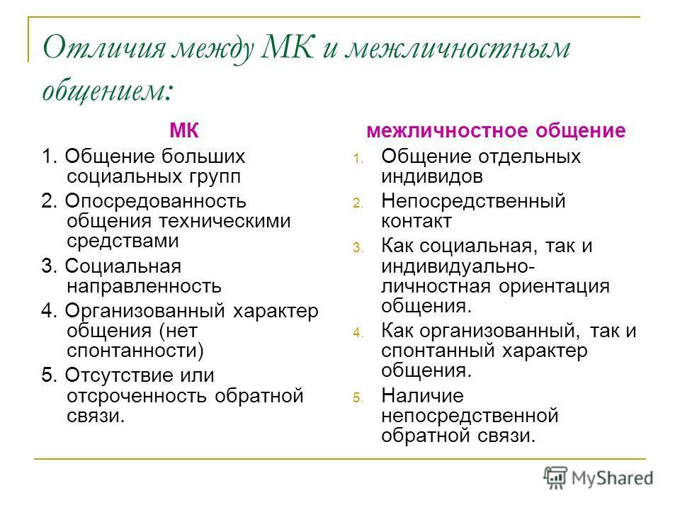 Отличия между МК и межличностным общением: МК 1. Общение больших социальных групп 2. Опосредованность общения техническими средствами 3. Социальная направленность 4. Организованный характер общения (нет спонтанности) 5. Отсутствие или отсроченность о