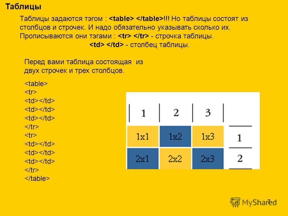 7 Таблицы Таблицы задаются тэгом : !!! Но таблицы состоят из столбцов и строчек. И надо обязательно указывать сколько их. Прописываются они тэгами : - строчка таблицы. - столбец таблицы. Перед вами таблица состоящая из двух строчек и трех столбцов.