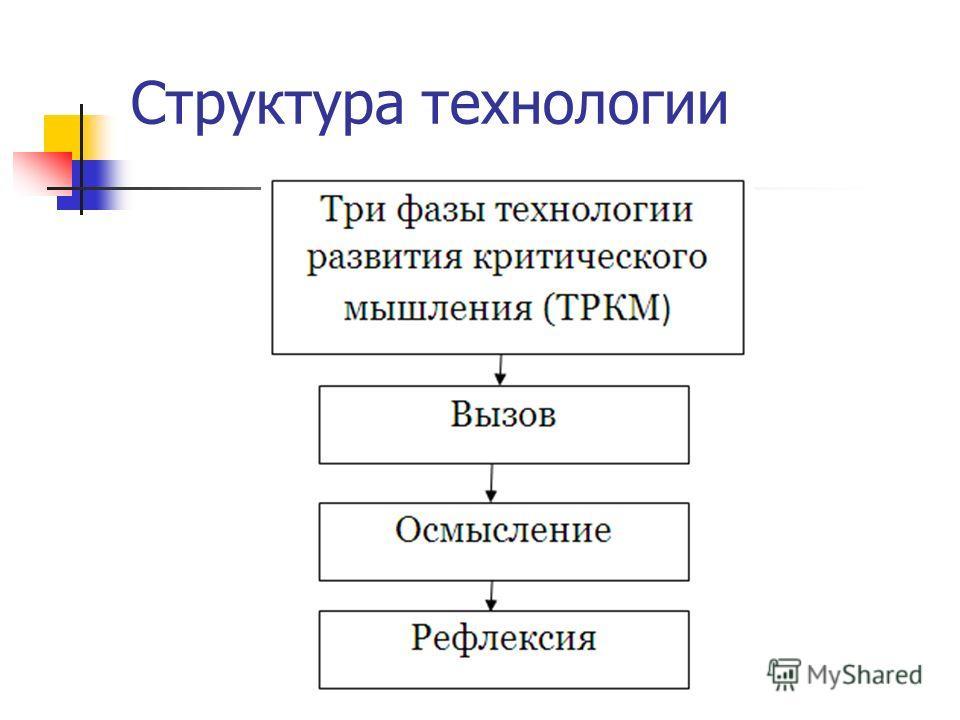 Структура технологии