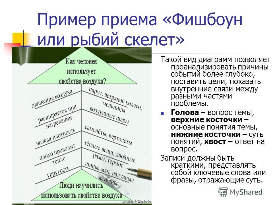 Пример приема «Фишбоун или рыбий скелет» Такой вид диаграмм позволяет проанализировать причины событий более глубоко, поставить цели, показать внутренние связи между разными частями проблемы. Голова – вопрос темы, верхние косточки – основные понятия