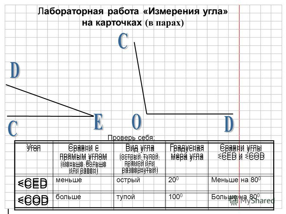 Лабораторная работа «Измерения угла» на карточках (в парах) Проверь себя: УголСравни с прямым углом (меньше, больше или равен) Вид угла (острый, тупой, прямой или развернутый) Градусная мера угла Сравни углы