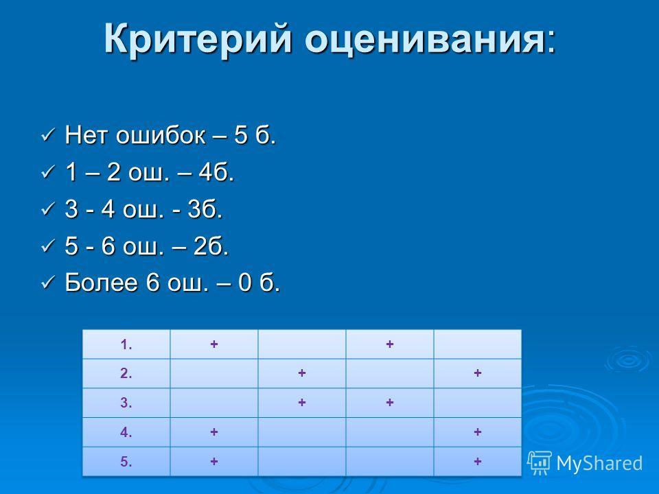 Критерий оценивания: Нет ошибок – 5 б. Нет ошибок – 5 б. 1 – 2 ош. – 4б. 1 – 2 ош. – 4б. 3 - 4 ош. - 3б. 3 - 4 ош. - 3б. 5 - 6 ош. – 2б. 5 - 6 ош. – 2б. Более 6 ош. – 0 б. Более 6 ош. – 0 б.