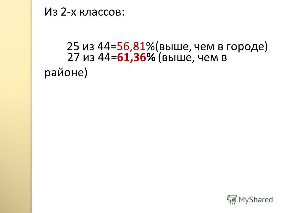 Из 2-х классов: 27 из 44=61,36% (выше, чем в районе) 25 из 44=56,81%(выше, чем в городе)