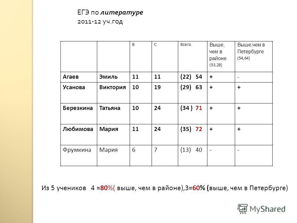 ЕГЭ по литературе 2011-12 уч. год ВСВсего Выше, чем в районе (53,28) Выше,чем в Петербурге (54,64) АгаевЭмиль11 (22) 54+- УсановаВиктория1019(29) 63++ БерезкинаТатьяна1024(34 ) 71++ ЛюбимоваМария1124(35) 72++ ФрумкинаМария67(13) 40-- Из 5 учеников 4
