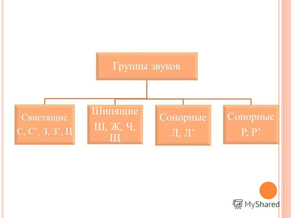 Группы звуков Свистящие С, С, З, З, Ц Шипящие Ш, Ж, Ч, Щ Сонорные Л, Л Сонорные Р, Р