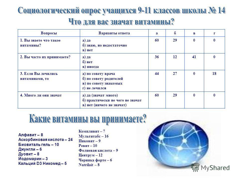 А (ретинол, каротин). Группа В: В1 (тиамин), В2, В3 (ниацин, никотинамид), В5(пантоте- новая кислота), В6 (пиридоксин), В10, В11 (факторы роста), В12 (кобаламин, цианокобаломин), В13 (оротовая кислота), В15 (пангамовая кислота), В17 (амигдалин). ПАБК
