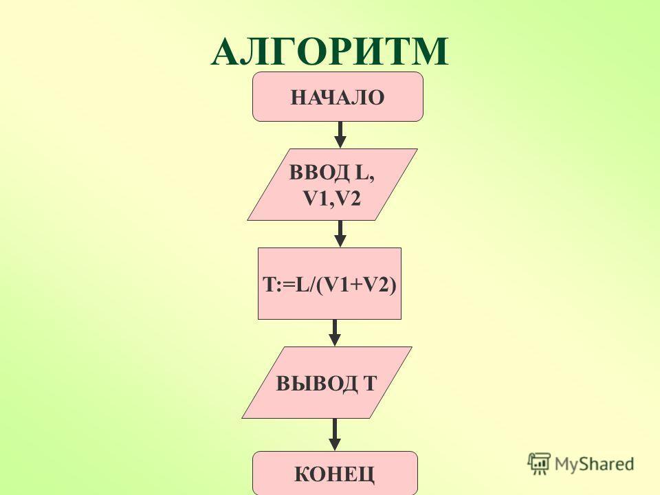 АЛГОРИТМ НАЧАЛО ВВОД L, V1,V2 T:=L/(V1+V2) КОНЕЦ S ВЫВОД T