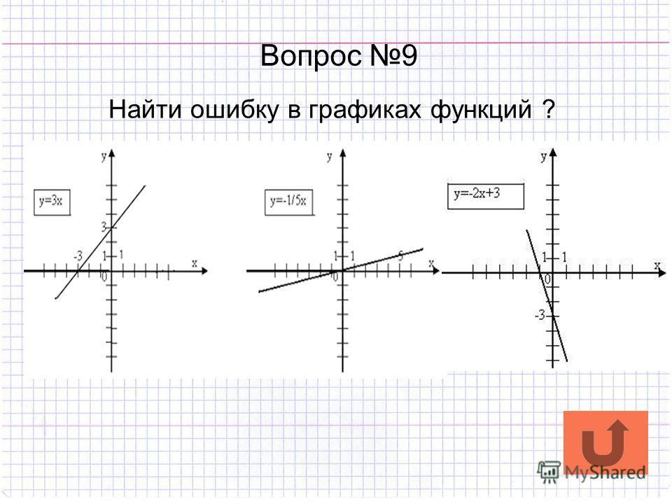 Вопрос 9 Найти ошибку в графиках функций ?