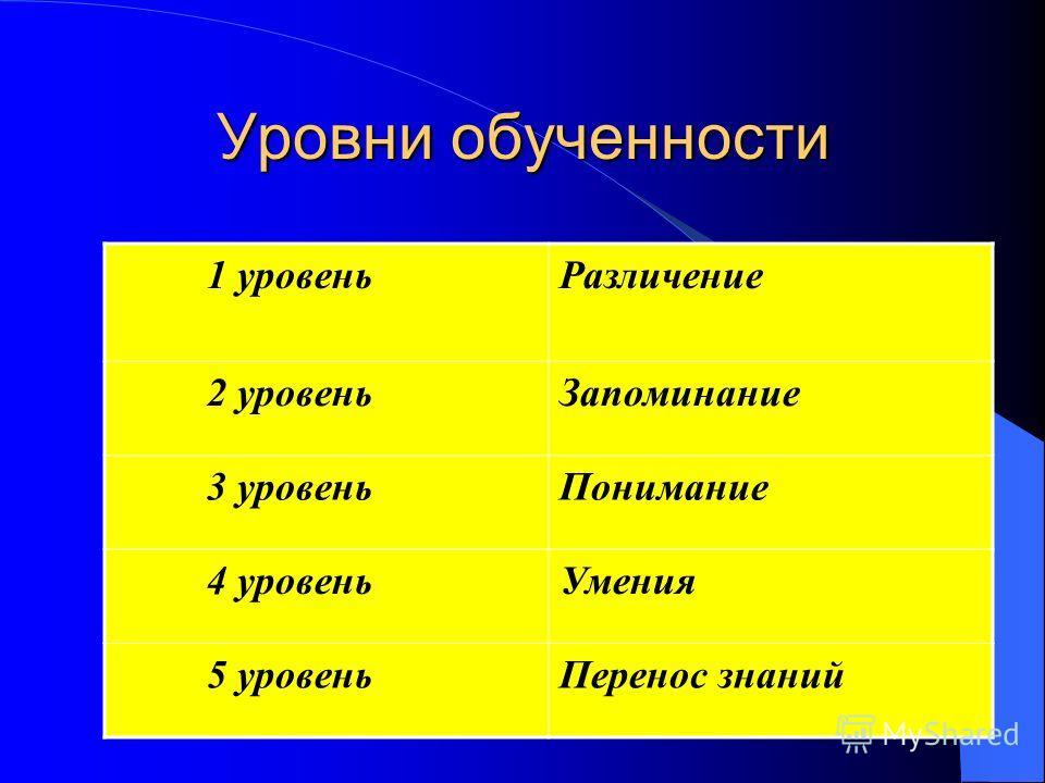 Уровни обученности 1 уровеньРазличение 2 уровеньЗапоминание 3 уровеньПонимание 4 уровеньУмения 5 уровеньПеренос знаний