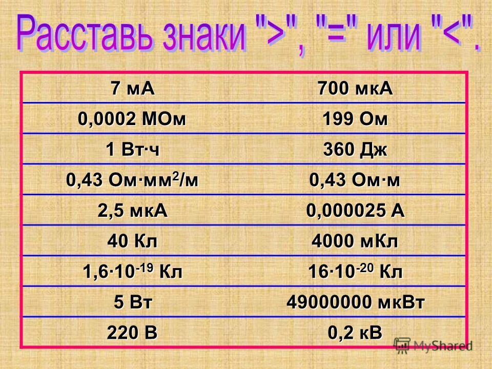 7 мА 700 мкА 0,0002 МОм 199 Ом 1 Втч 360 Дж 0,43 Ом·мм 2 /м 0,43 Омм 2,5 мкА 0,000025 А 40 Кл 4000 мКл 1,6·10 -19 Кл 16·10 -20 Кл 5 Вт 49000000 мкВт 220 В 0,2 кВ